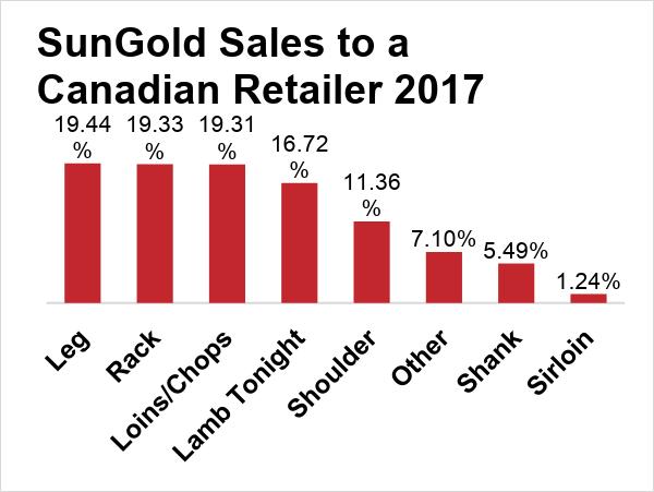 SunGold Sales | Canadian Lamb Retailer